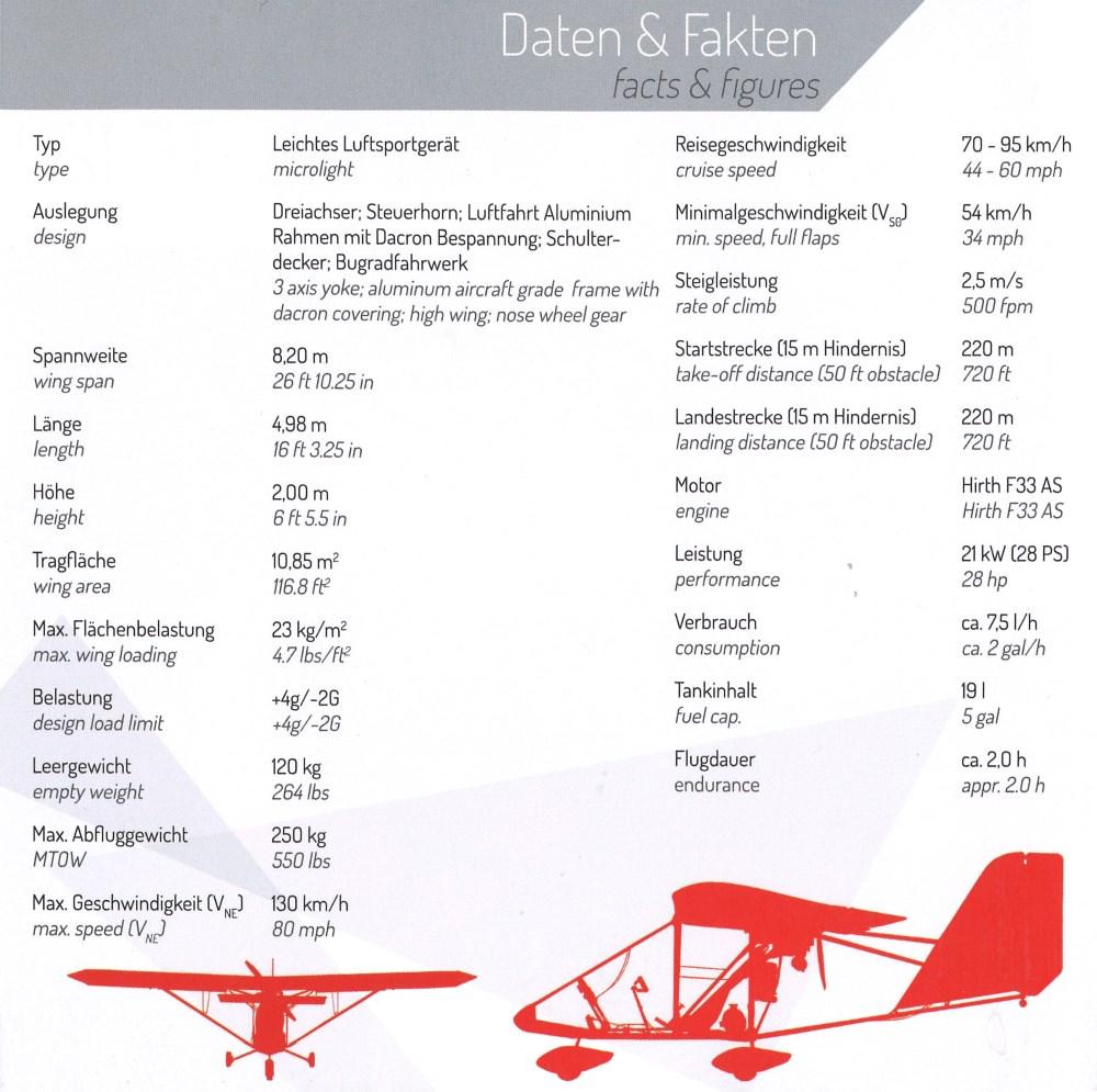 Daten der Aerolite 120